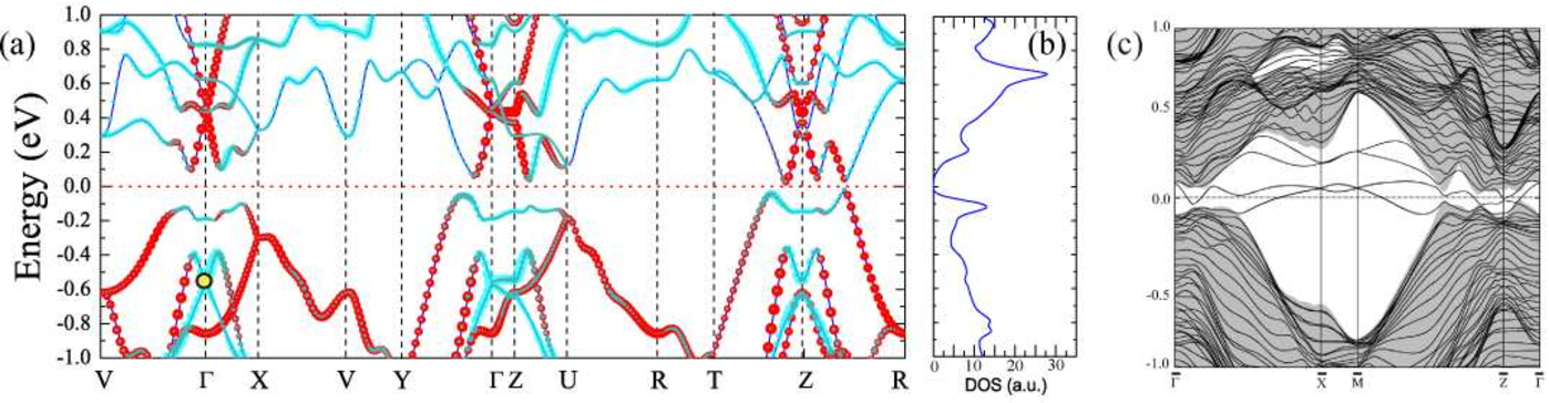 FIG. 2: (Color online) (a) Band structures along the high symmetry lines and (b) total density of states around the Fermi level of bulk Bi2TeI. The red and cyan dots stand for the contribution from Bi bilayer and BiTeI layers separately. The Fermi level is set to zero (red dotted line). (c) The surface band structure along the high symmetry line in 2D BZ. The shadow indicates the projection of bulk states.