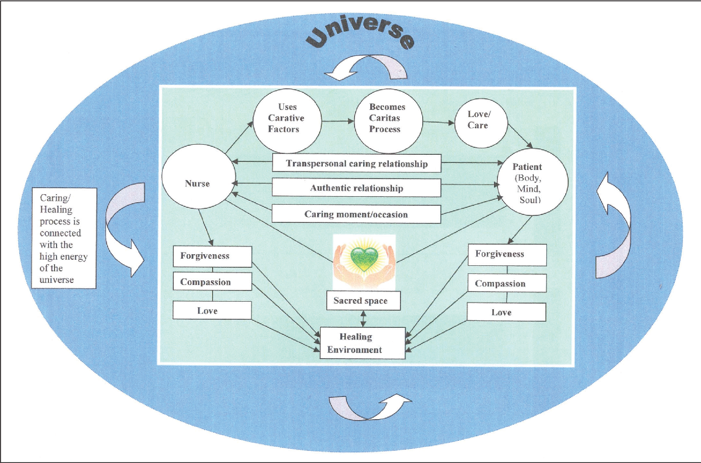 PDF] Developing a Practice Model for Watson's Theory of Caring | Semantic  ScholarSemantic Scholar