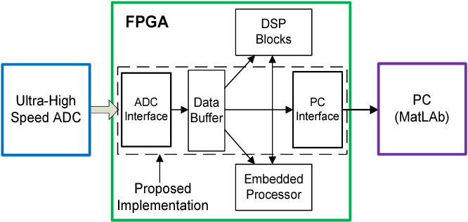 Figure 2 from FPGA implementation of an ultra-high speed ADC