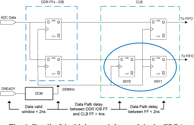 Figure 6 from FPGA implementation of an ultra-high speed ADC