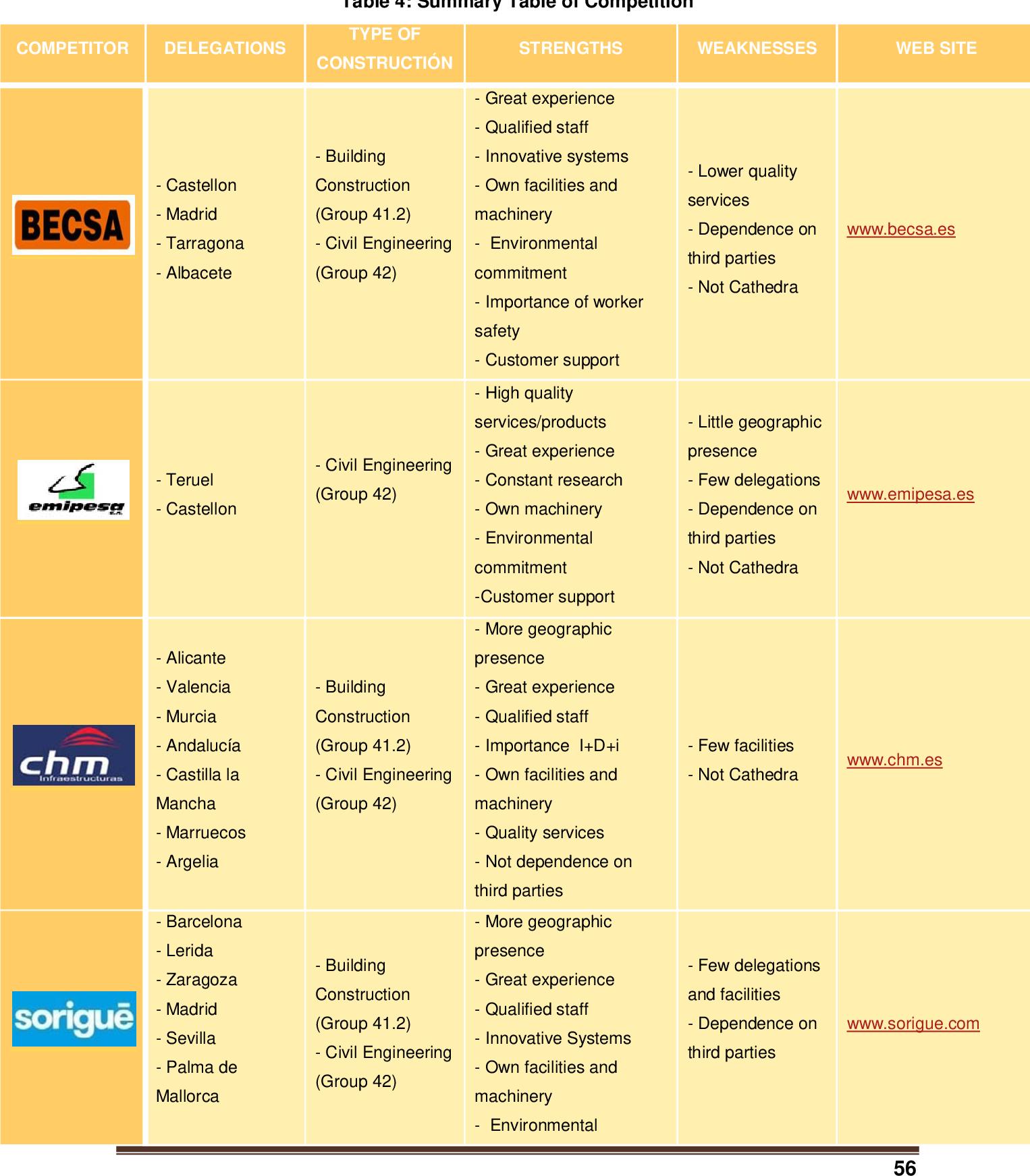 Marketing Plan Of The Construction Company Pavasal S A Semantic Scholar