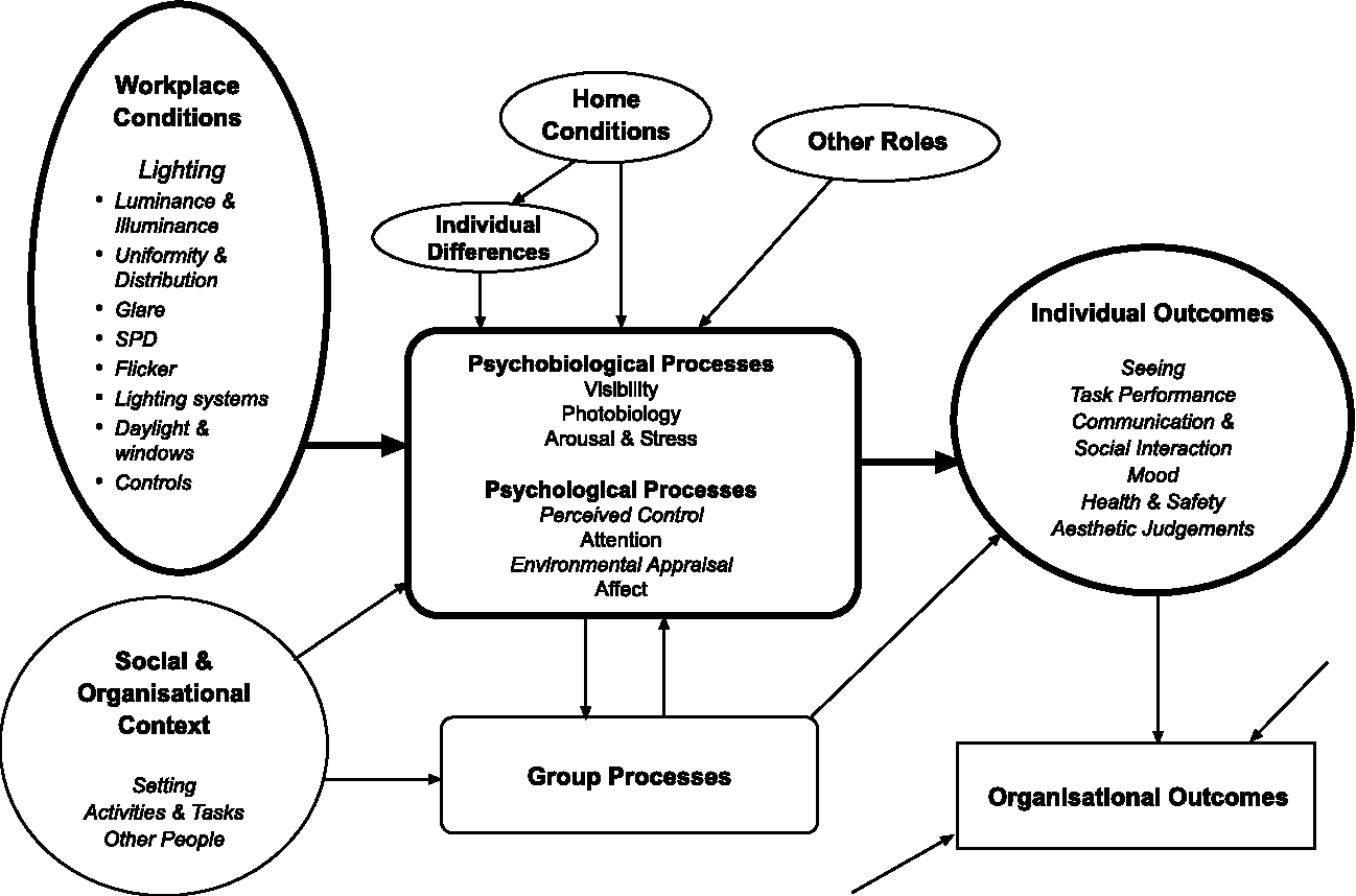 Psychological Processes Influencing Lighting Quality