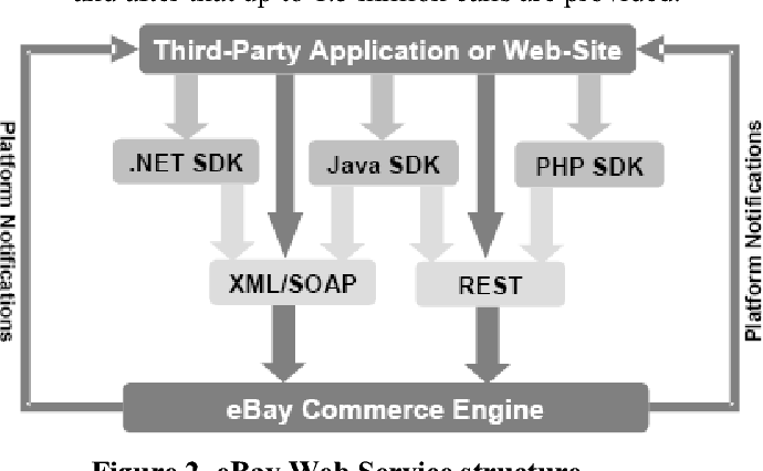 Business Opportunities With Web Services In The Case Of Ebay Semantic Scholar
