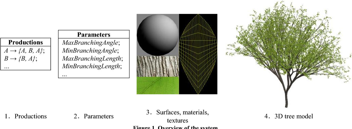 intelligent tree modeling based on l system semantic scholar intelligent tree modeling based on l