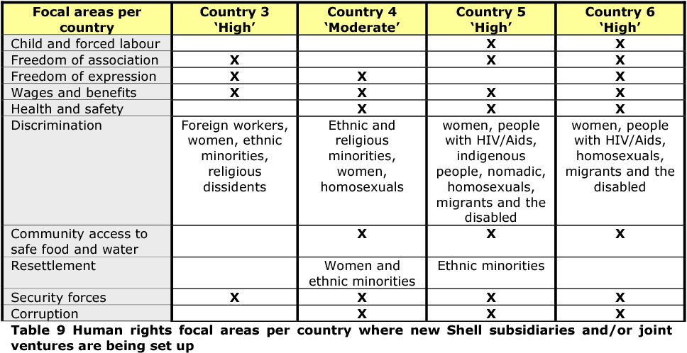 Table 9 from 6  Embedding human rights mechanisms within six