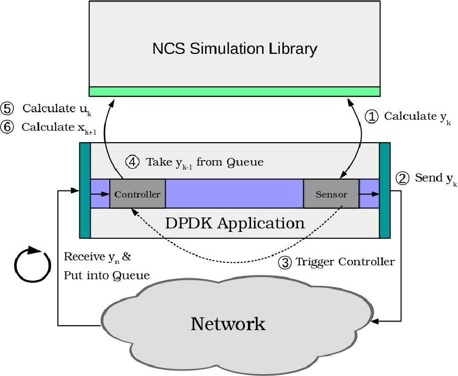 PDF] In-network packet priority adaptation for networked