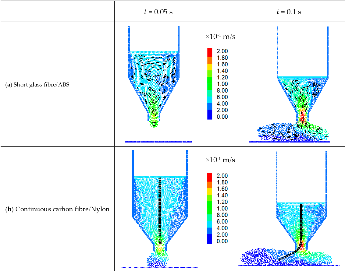 PDF] A Particle Element Approach for Modelling the 3D