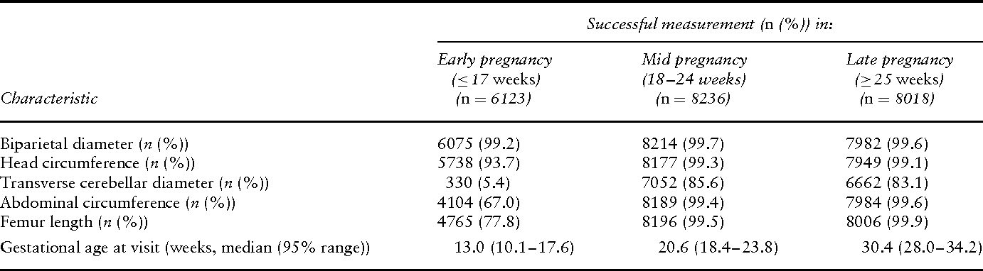 dating of pregnancy by ultrasound