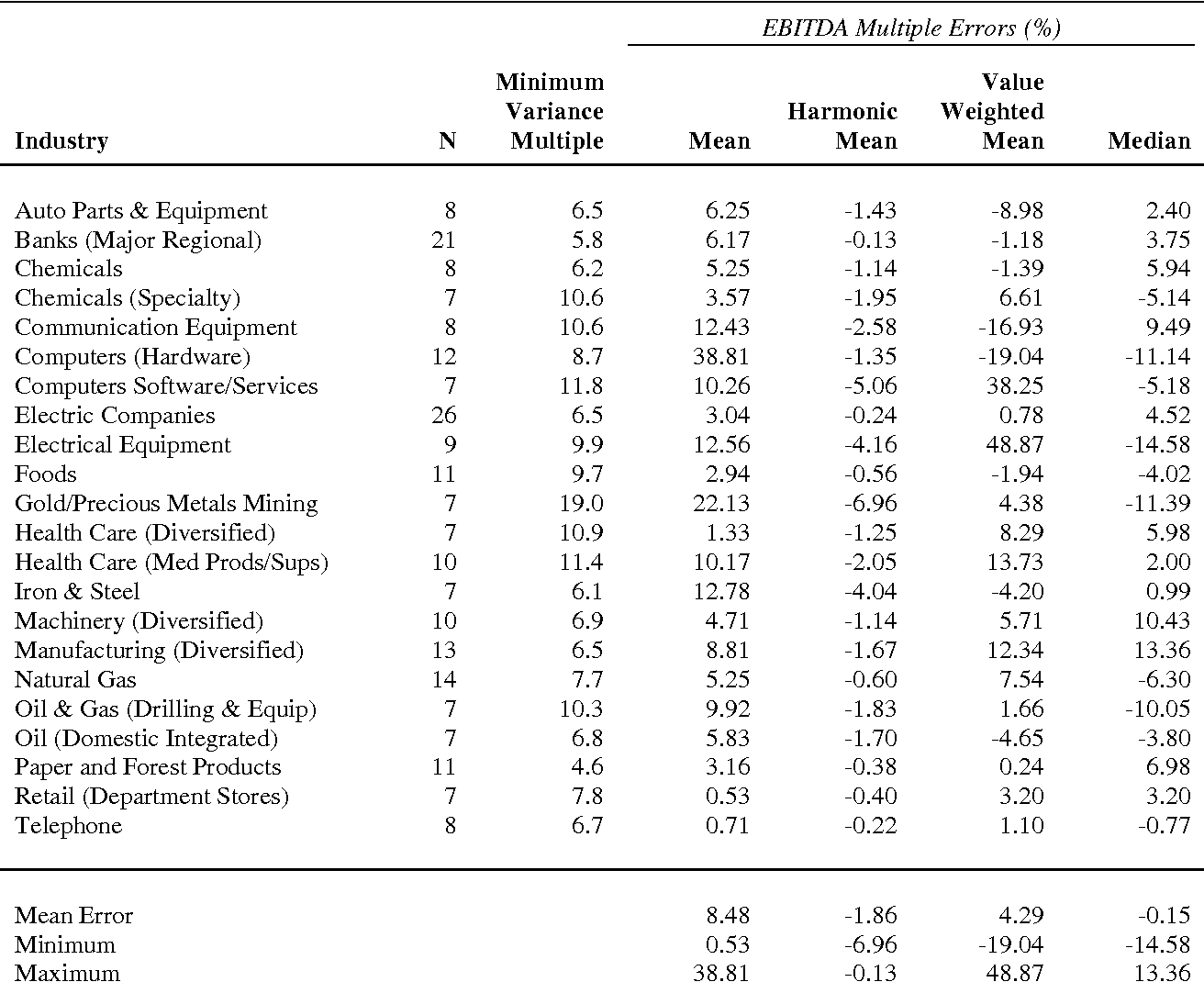 Table 4 from Estimating Industry Multiples - Semantic Scholar