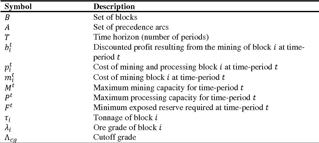 Table 1 from Optimizing open-pit block scheduling with