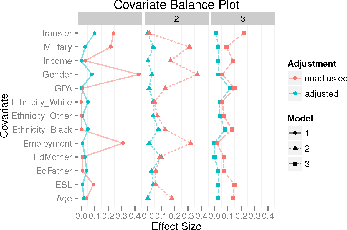 Figure 5 from TriMatch : An R Package for Propensity Score