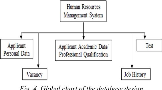 Neural Network Web Based Human Resource Management System Model Nnwbhrmsm Semantic Scholar