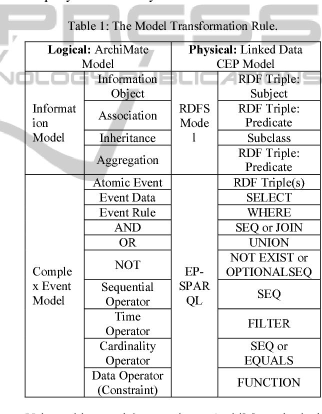 PDF] Complex Event as an Core Aspect of Enterprise