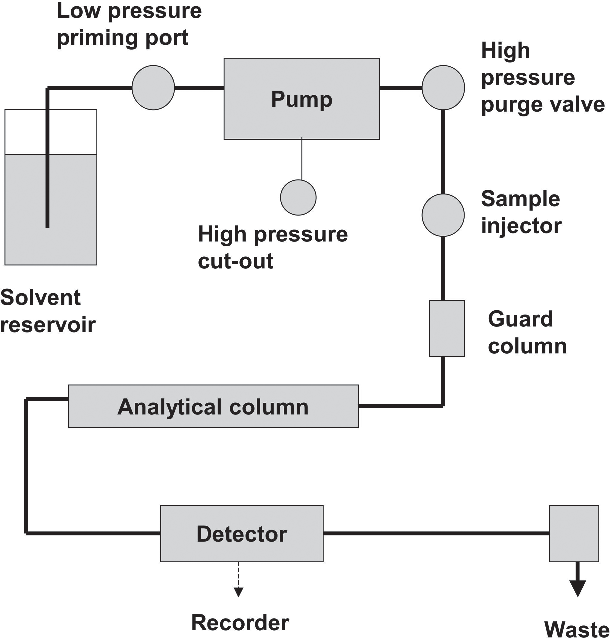 Figure 1 from 2 High-Performance Liquid Chromatography for