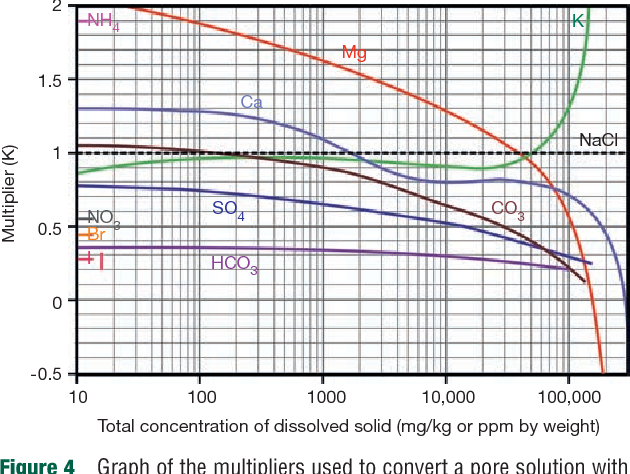 Figure 4 from Geophysical Properties of the Near Surface