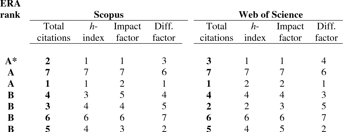 Table 6 from Citation analysis and peer ranking of