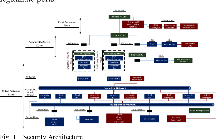 Figure 1 From Security Architecture Based On Defense In Depth For Cloud Computing Environment Semantic Scholar