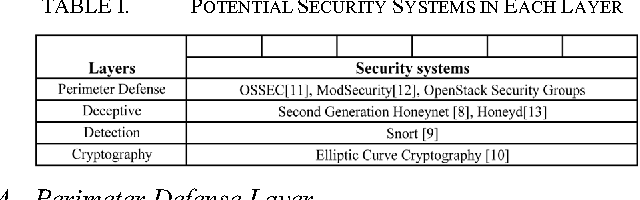 Table I From Security Architecture Based On Defense In Depth For Cloud Computing Environment Semantic Scholar