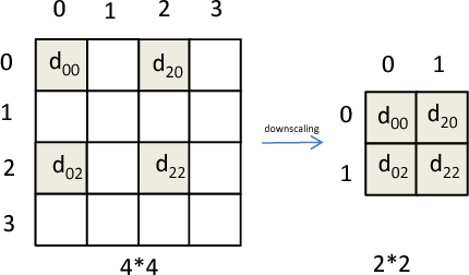 Figure 3 from Wolf in Sheep's Clothing - The Downscaling