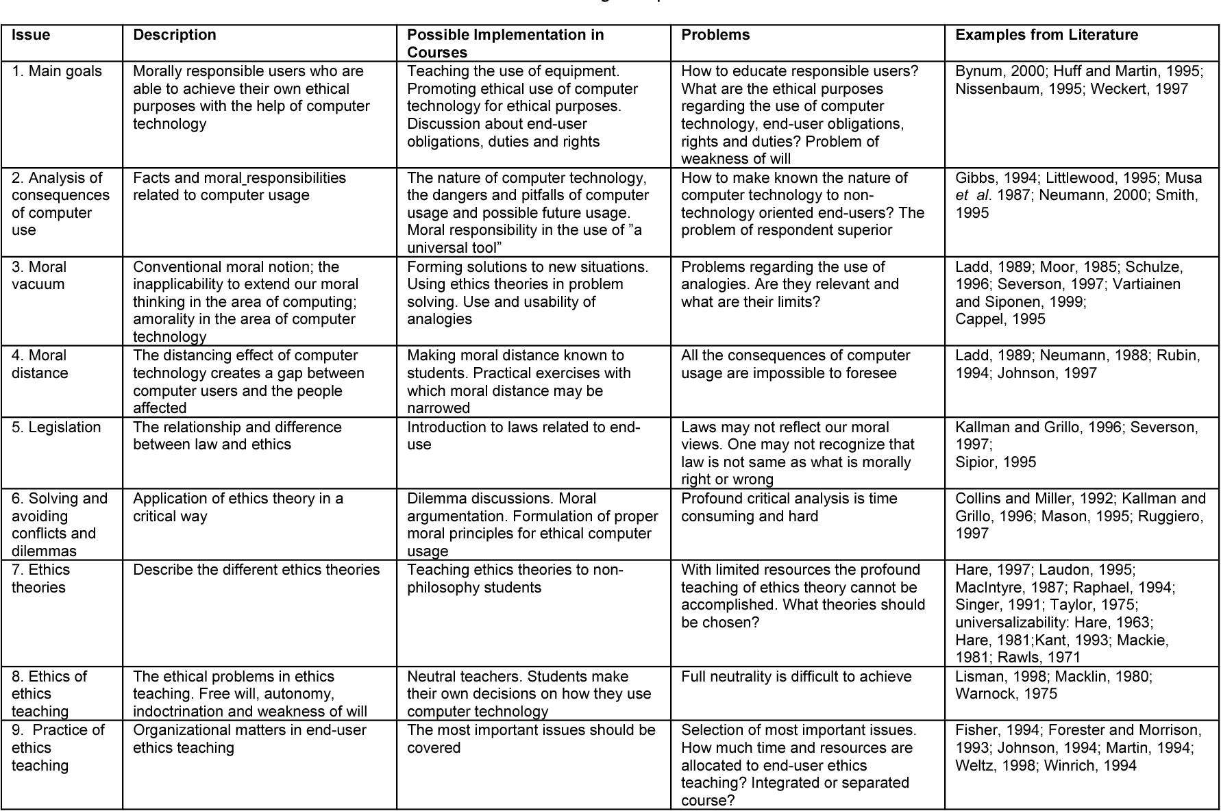 The Moral Differences Between Pro And >> Table 1 From Teaching End User Ethics Issues And A Solution