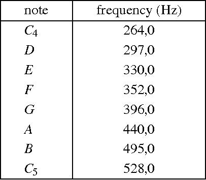 Figure 5 from Depth — Melody substitution - Semantic Scholar