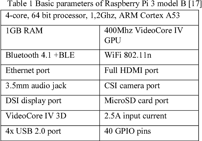 Table 1 from NFC/RFID technology using Raspberry Pi as