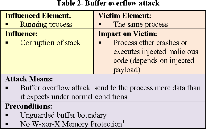 Taxonomy for description of cross-domain attacks on CPS