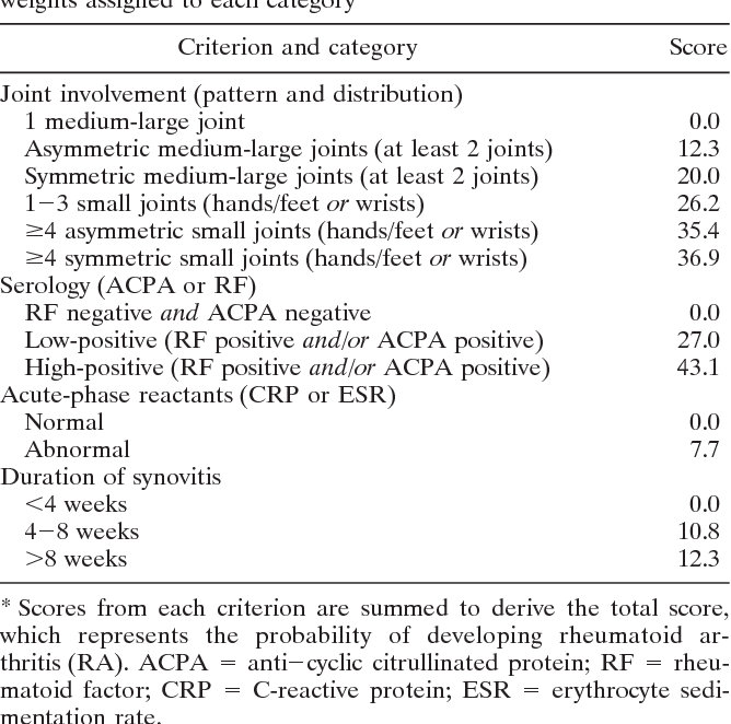 Table 2 from The 2010 American College of Rheumatology