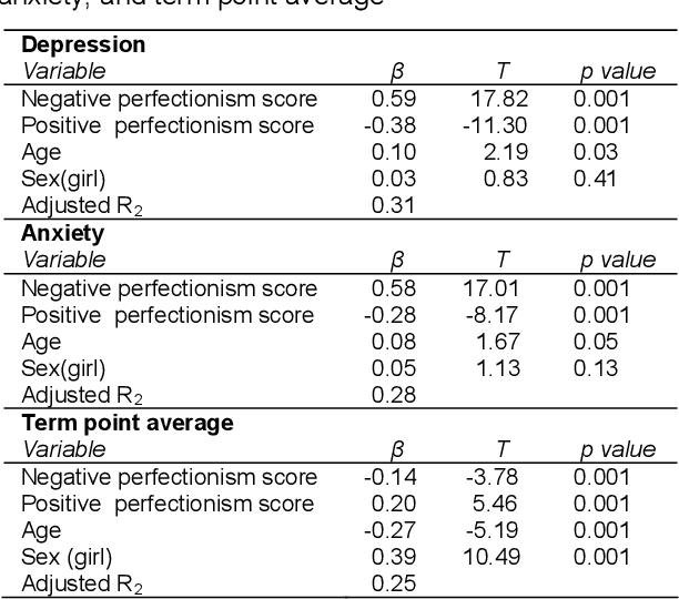 Academic Anxiety How Perfectionism And >> Table 2 From The Relationship Between Perfectionism And