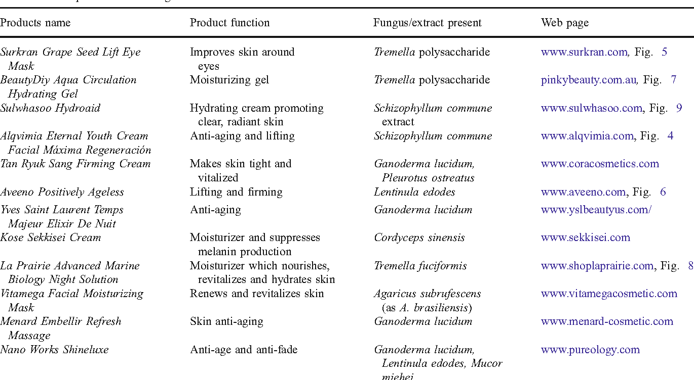 Table 1 from Fungi—an unusual source for cosmetics