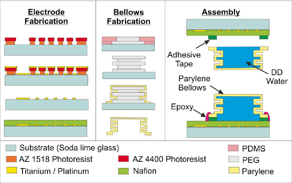 Figure 2 from A MEMS electrochemical bellows actuator for