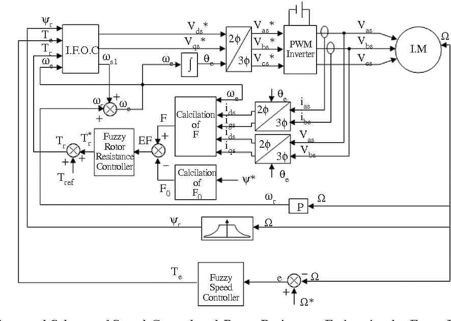 PDF] Performance Analysis of a Fuzzy Logic Based Rotor Resistance ...