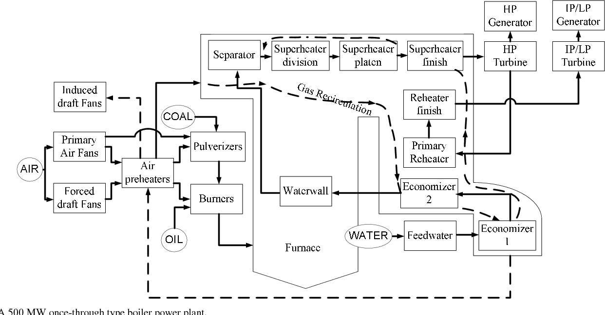 figure 1 from neural network based modeling for a large 500 megawatt power plant 500 mw power plant diagram #13