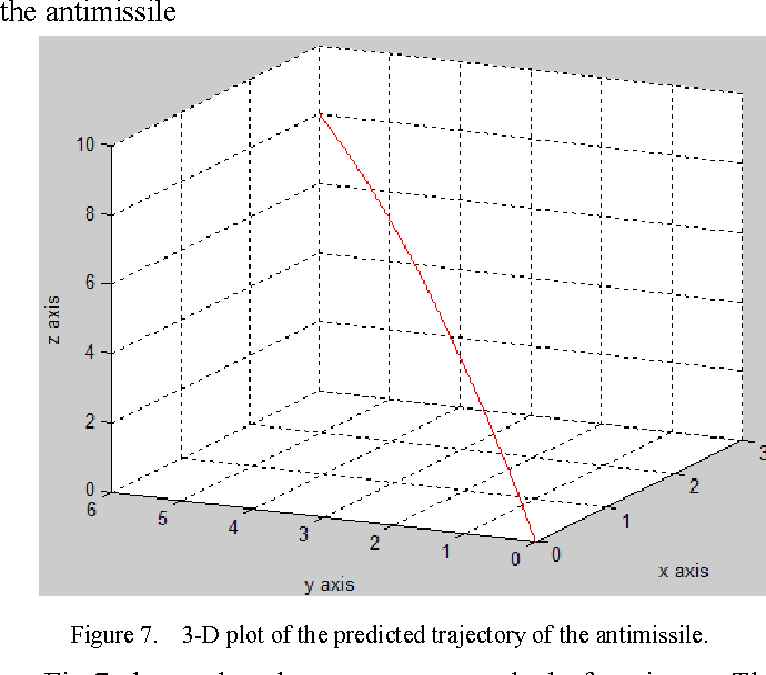 Figure 7 from Study and design of target tracking and
