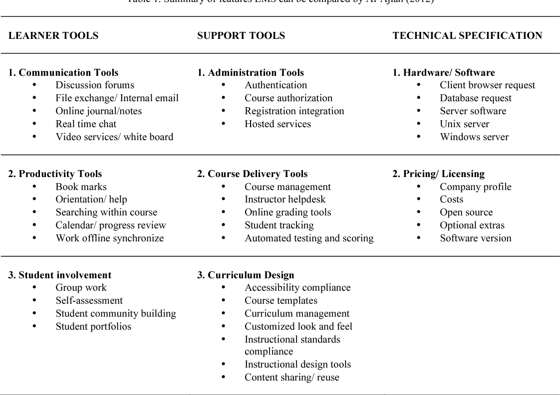 Table 1 from CY-ICER 2014 A Comparison Of Open Source