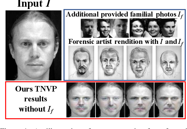 Figure 1 From Temporal Non Volume Preserving Approach To Facial Age Progression And Age Invariant Face Recognition Semantic Scholar