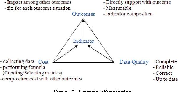 OPI model: A methodology for development metric based on