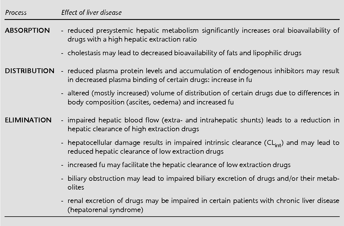 Table 4 From Effect Of Hepatic Insufficiency On Pharmacokinetics And Drug Dosing Semantic Scholar