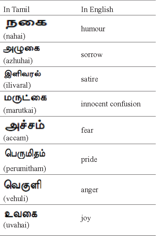 Table 2 From Expressing Emotions In Words Facebook Text Based