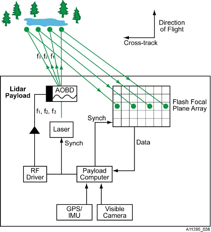 The Electronically Steerable Flash Lidar: A Full Waveform