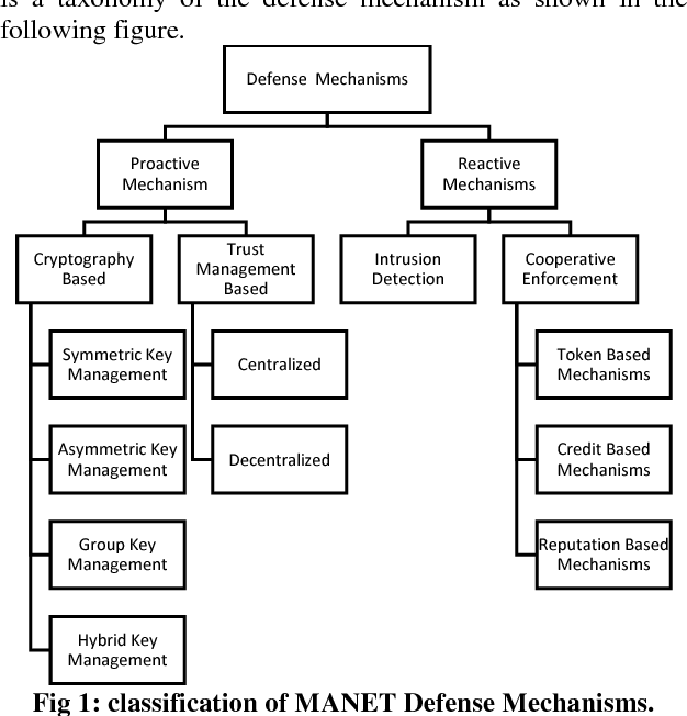 Pdf Defense Mechanisms In Mobile Ad Hoc Networks Semantic Scholar
