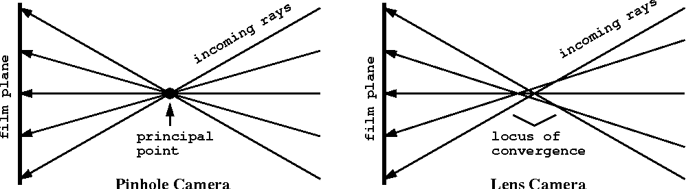 Figure 4 1 from Camera Calibration 4 1 the Perspective Model