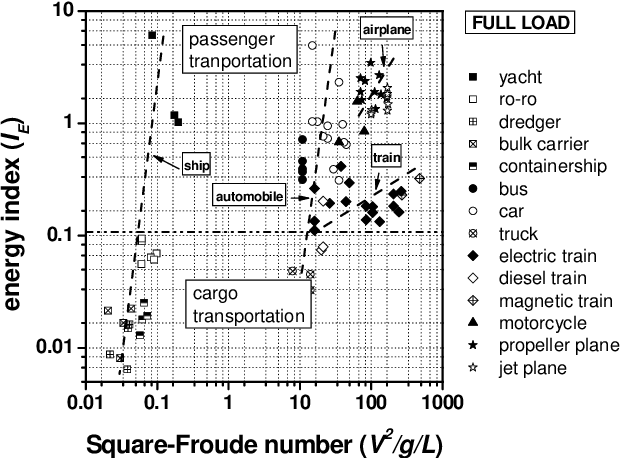 PDF] Comparison study on moving and transportation performance of ...