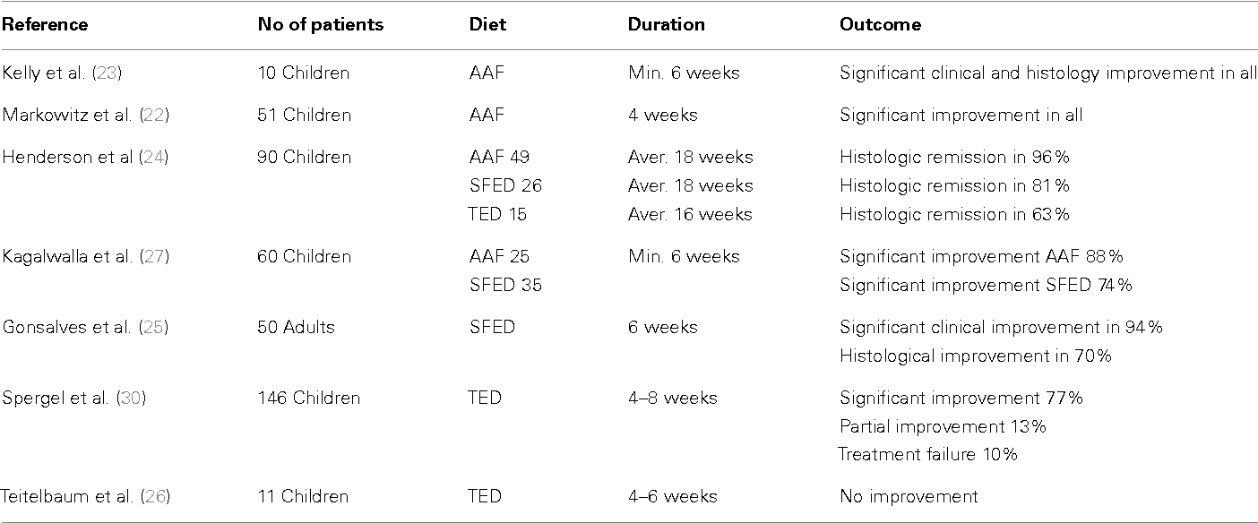 Table 1 From Eosinophilic Esophagitis An Emerging Disease