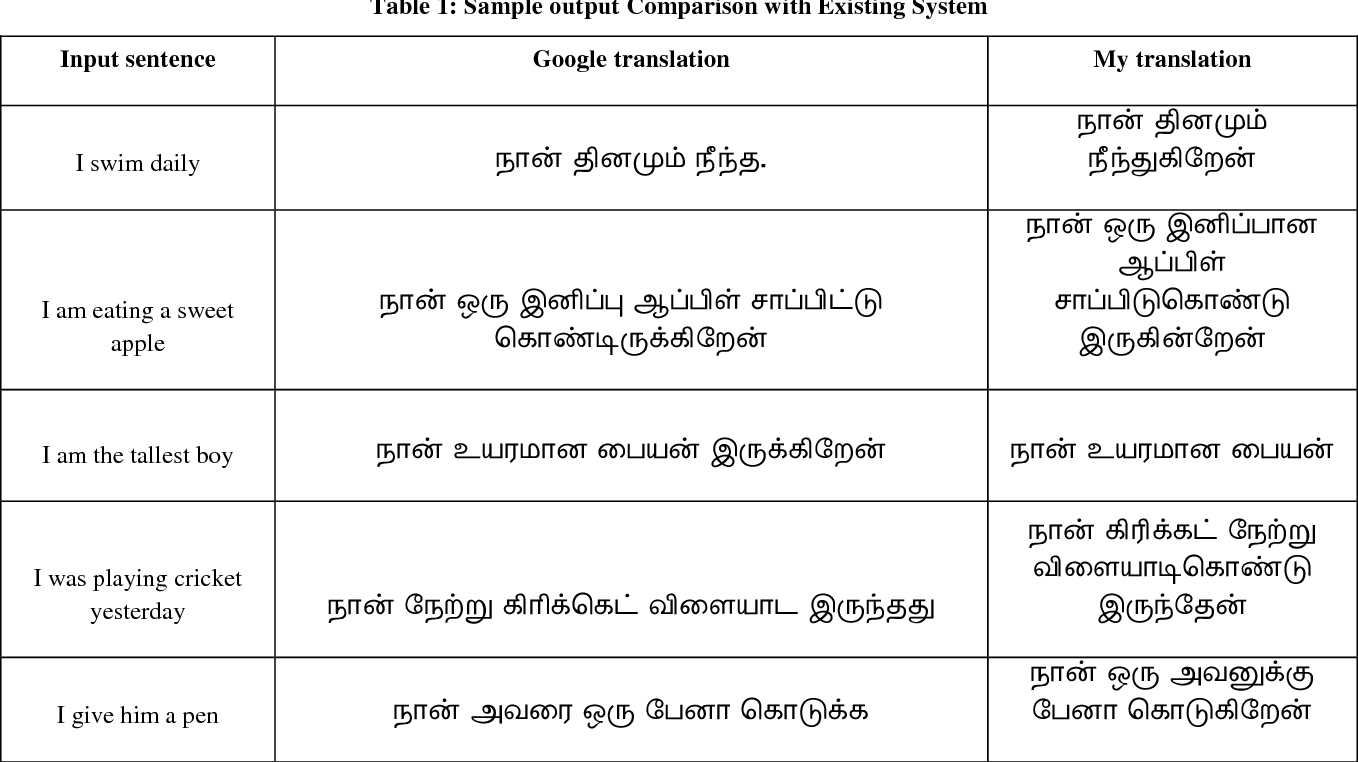 Figure 1 from Machine Translation from English to Tamil