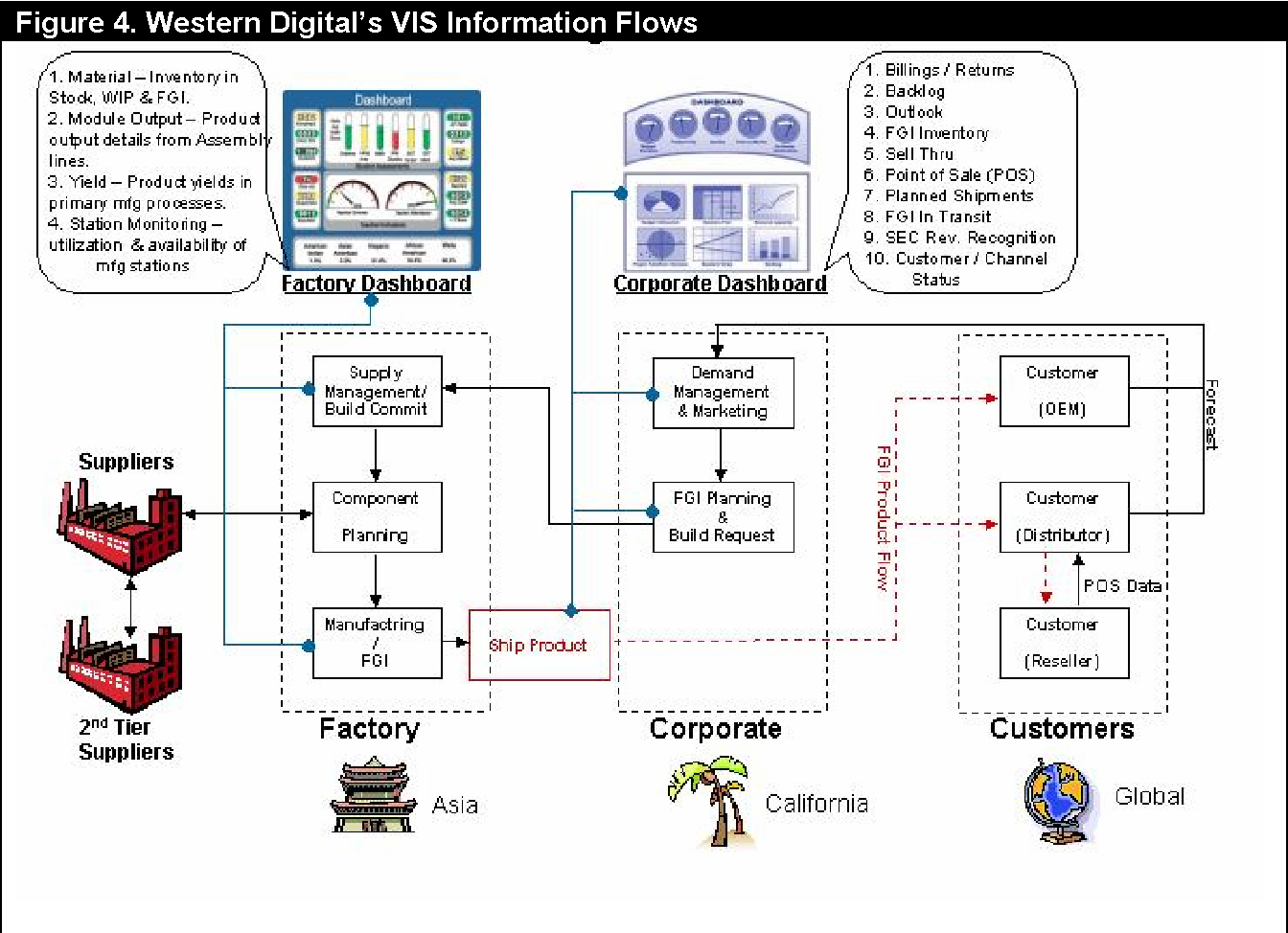 Figure 4 from Vigilant Information Systems for Managing