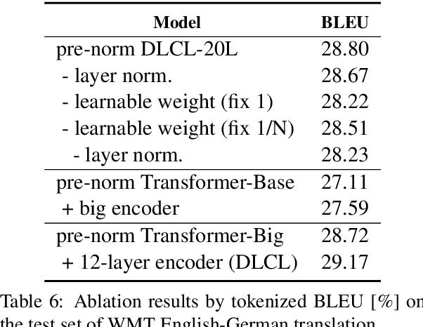 PDF] Learning Deep Transformer Models for Machine