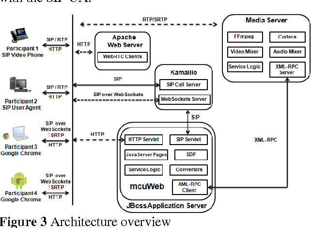 PDF] WebRTC enabled multimedia conferencing and