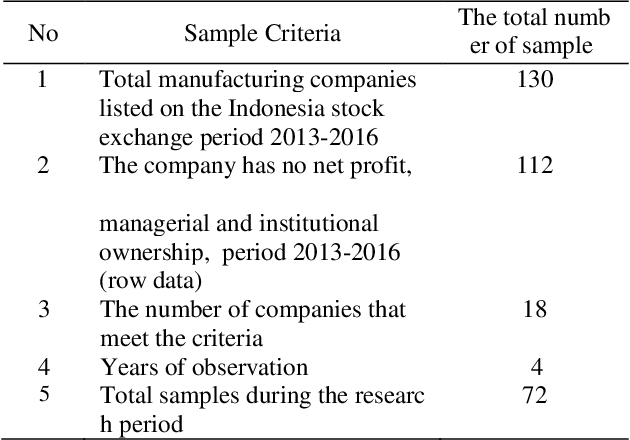 The Effect Of Tax Planning Ownership Structure And Deferred Tax