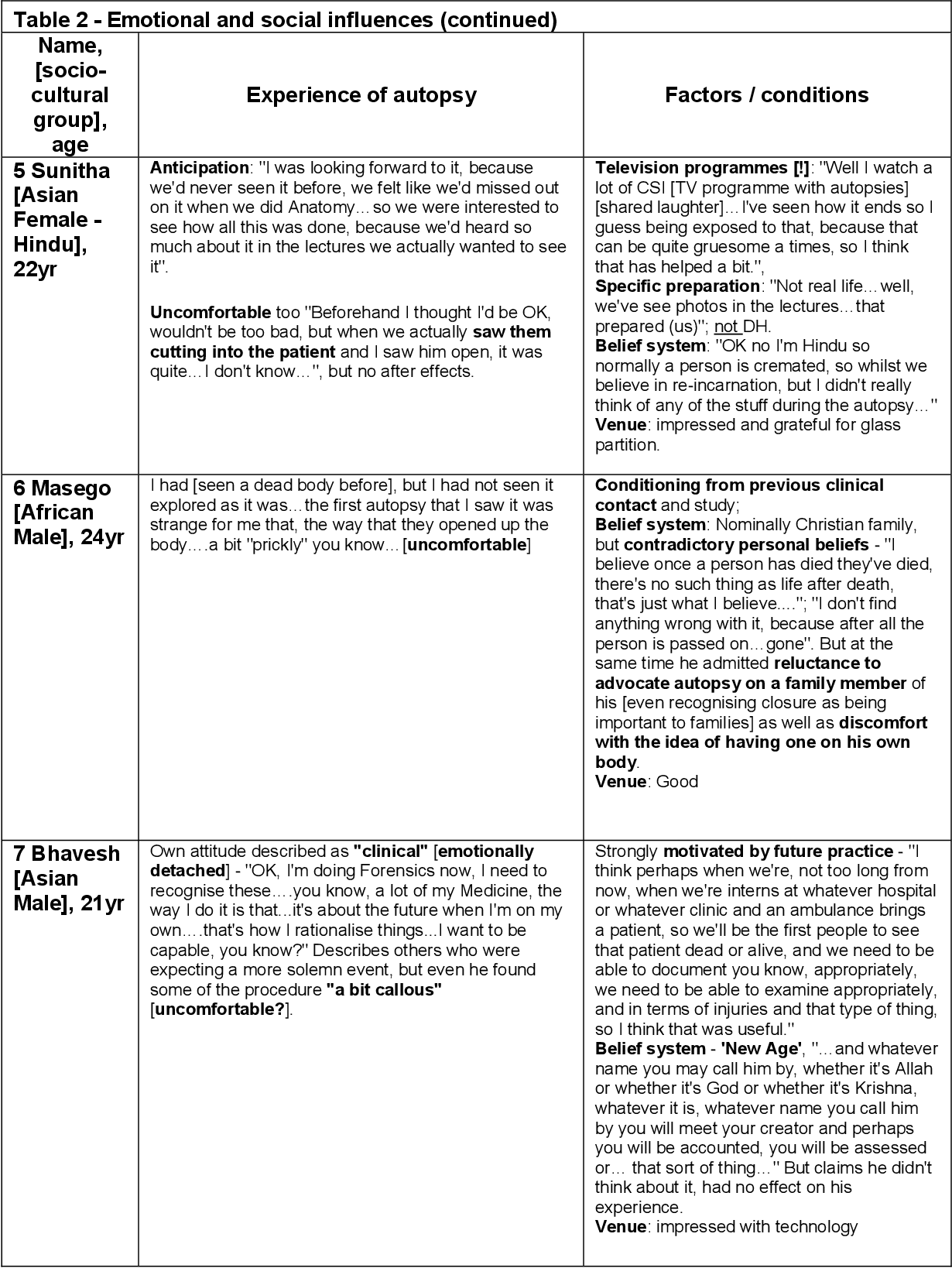 Table 2 from Students' perceptions of medico-legal autopsy